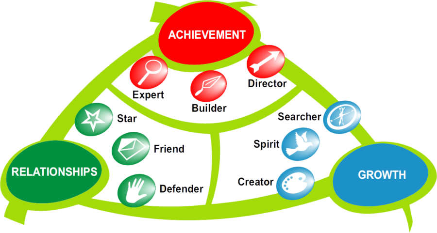 Graphic of how Motivational Maps work